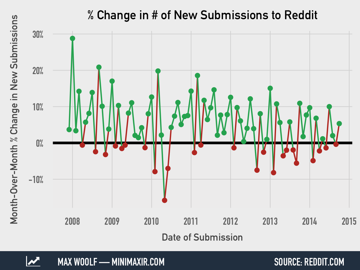 A Statistical Analysis of 142 Million Reddit Submissions