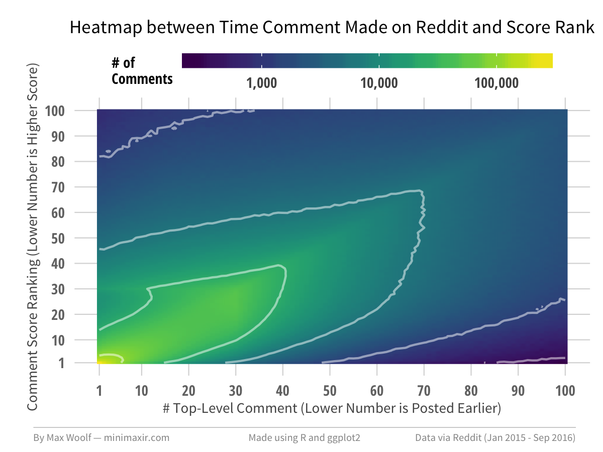 What Percent of the Top-Voted Comments in Reddit Threads