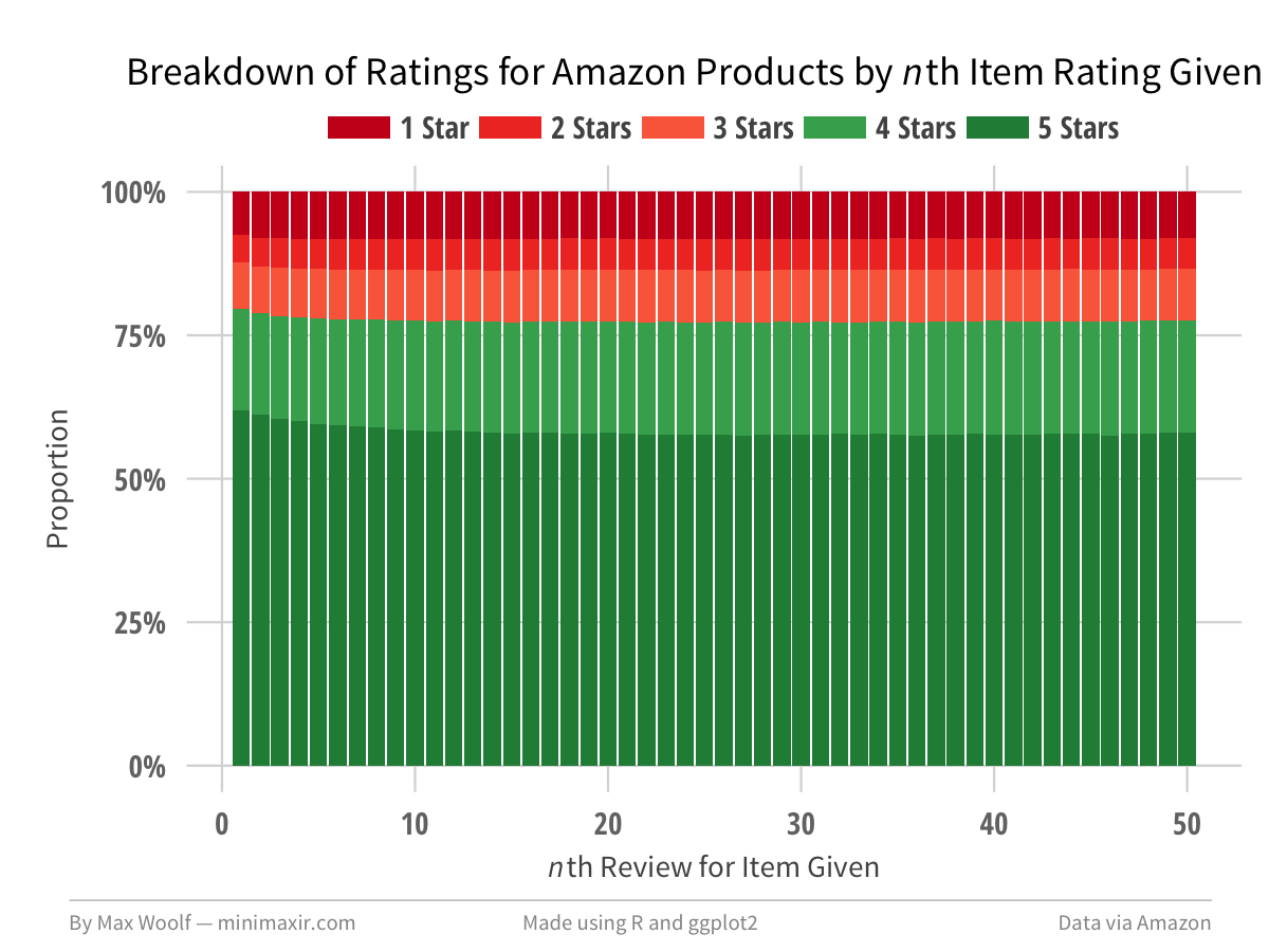 Playing with 80 Million Amazon Product Review Ratings Using Apache