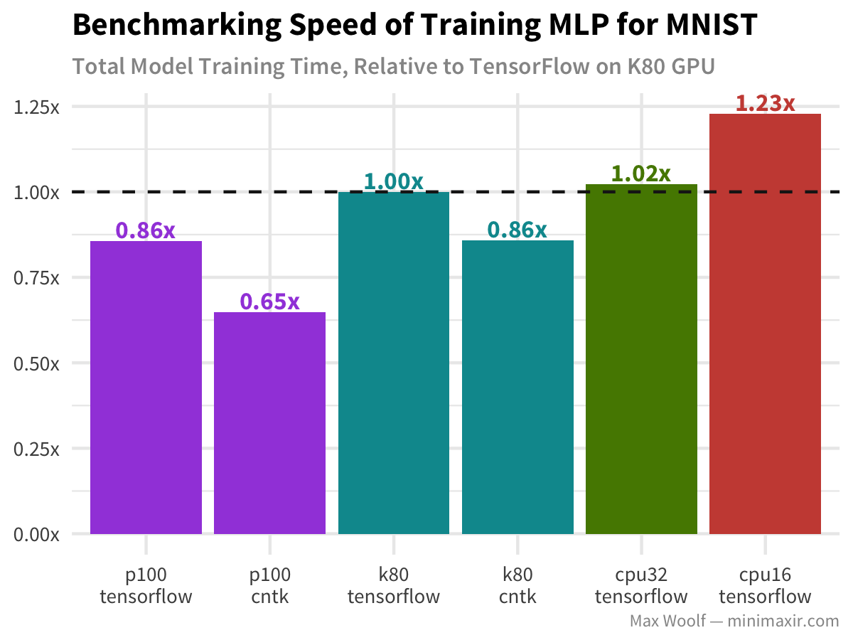 Benchmarking Modern GPUs for Maximum Cloud Cost Efficiency in Deep